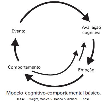 modelo-cognitivo
