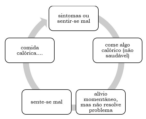 ciclo vicioso